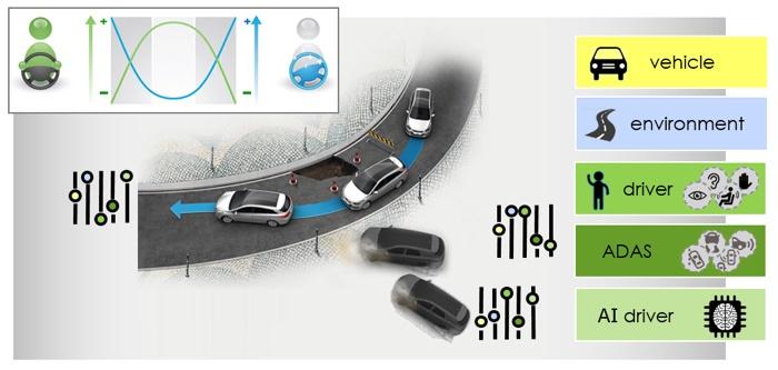 Autonomous Cars and ADAS