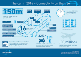 car connectivity is on the rise